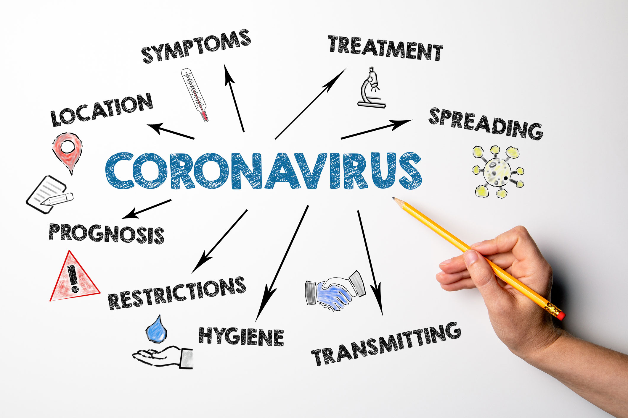 Coronavirus. Symptoms, spreading, transmitting and restrictions concept. Chart with keywords and icons - stock photo