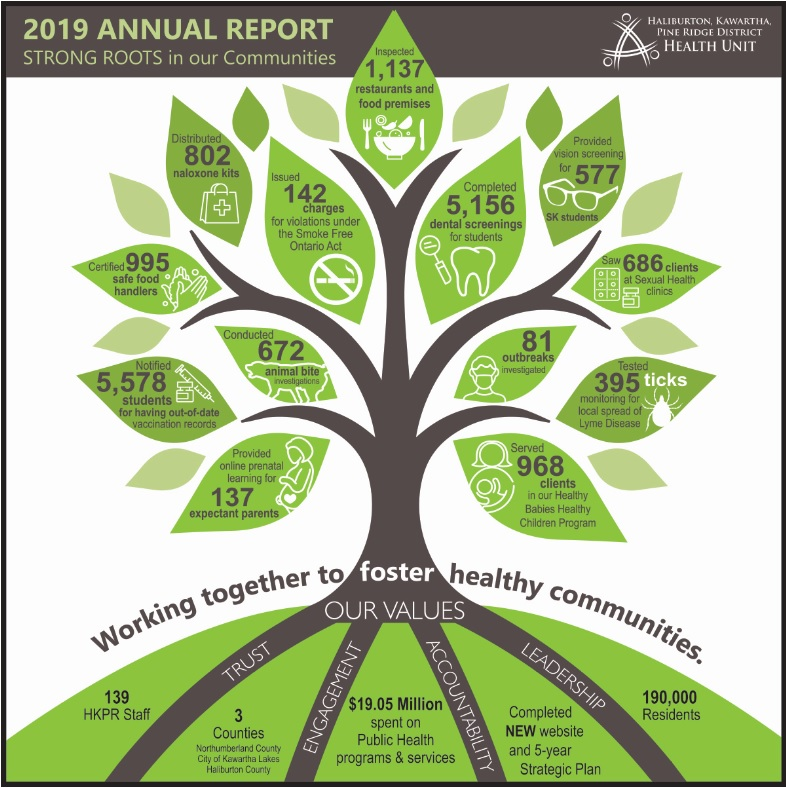 Large image marked 2019 Annual Report. The image features a tree image with leaves on it, detailing different programs and services offered by the Health Unit